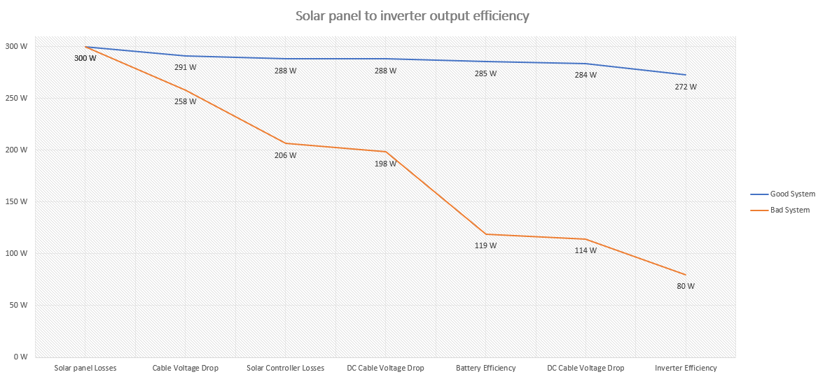 Efficiency Curve Without Panels